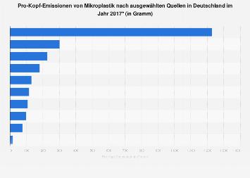 Emissionen von Mikroplastik nach ausgewählten Quellen in Deutschland 2017