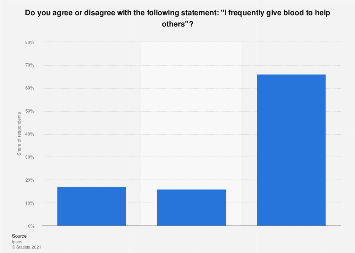 Attitudes towards blood donation in Sweden 2018