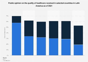 Healthcare quality in selected Latin American countries 2018