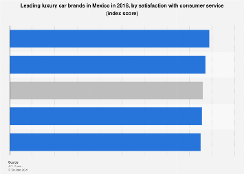 Mexico: luxury car brands 2018, by satisfaction with consumer service