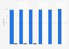 Cuota de empleados por tipo de Informática El Corte Inglés SA en España 2013-2018