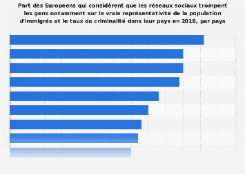 Part des Européens qui jugent que les réseaux sociaux trompent les gens par pays 2018