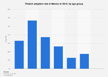 Mexico: fintech adoption rate 2016, by age group