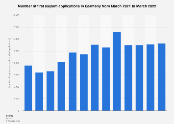 Number of first asylum applications in Germany 2018-2019
