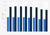Volumen de empleados mundiales de El Corte Inglés por género 2014-2017