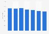 Número anual de empleados del grupo El Corte Inglés en el mundo 2015-2017