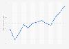 Mietpreisindex für den Kanton Genf in der Schweiz bis Juli 2019