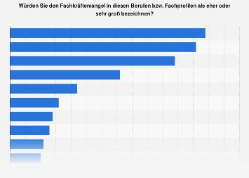 Fachkräftemangel in der Schweiz nach Berufen 2018