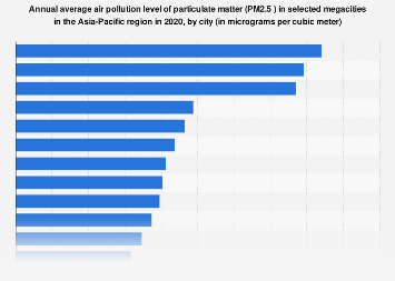 Annual air pollution level of PM2.5 in megacities in Asia-Pacific 2016