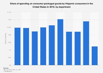 Consumer packaged goods: spending share of Hispanic consumers U.S. 2018