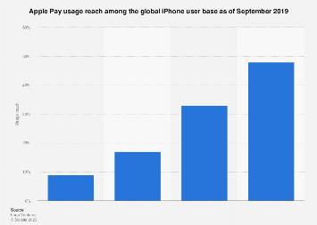 Apple Pay usage among iPhone user base worldwide 2017-2018