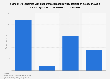 Number of economies with data protection laws in Asia Pacific 2017 by status