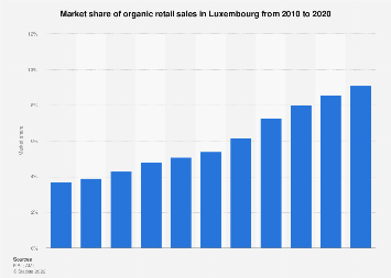 Organic retail sales market share in Luxembourg 2010-2016