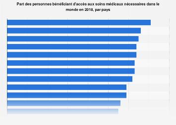 Part des personnes bénéficiant d'accès aux soins médicaux nécessaires Monde 2018