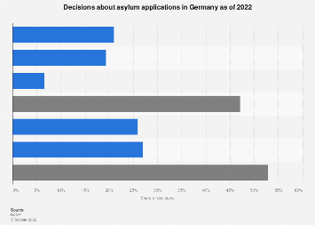 Asylum application decisions in Germany 2019