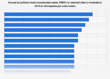 Annual air pollution level of PM10 in selected cities Australia 2016