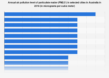 Annual air pollution level of PM2.5 in selected cities Australia 2016