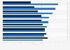 Beschäftigungsdauer beim aktuellen Arbeitgeber nach Berufsgruppen 2015