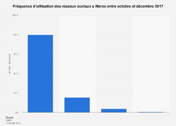 Utilisation des réseaux sociaux au Maroc 2017
