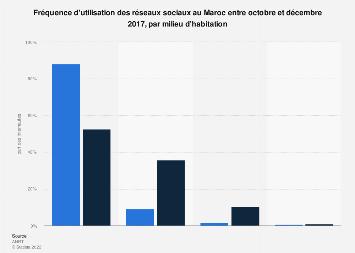 Utilisation des réseaux sociaux par milieu de vie au Maroc T4-2017