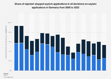 Rejected asylum applications in Germany, 2005-2019