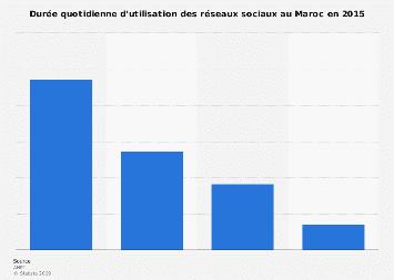 Temps passé par jour sur les réseaux sociaux au Maroc 2015