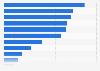 Principales utilisations des  réseaux sociaux au Maroc 2015
