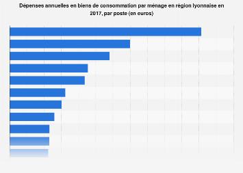Dépenses par ménage et poste en biens de consommation en région lyonnaise 2017