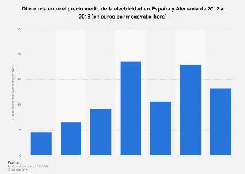 Comparativa del precio medio de la electricidad en España y Alemania 2012-20118