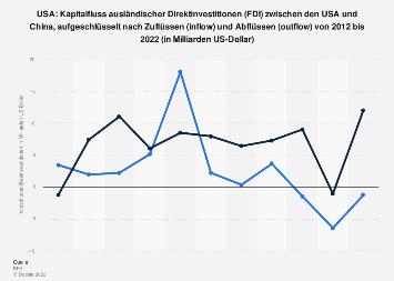 Kapitalfluss der Direktinvestitionen (FDI) zwischen den USA und China bis 2018