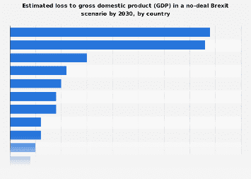Estimated GDP loss by 2030 in a no-deal Brexit scenario