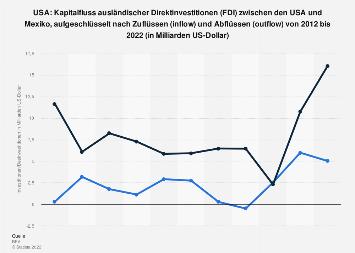 Kapitalfluss der Direktinvestitionen (FDI) zwischen den USA und Mexiko bis 2018