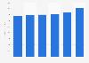 Huntington Ingalls Industries: revenue 2013-2018