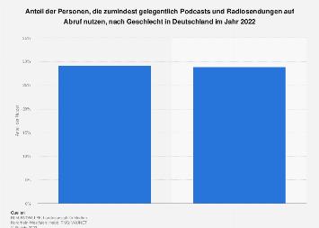 Nutzung von Podcasts und Radiosendungen auf Abruf nach Geschlecht in Deutschland 2018