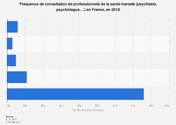 Fréquence de consultation de professionnels de la santé mentale France 2018