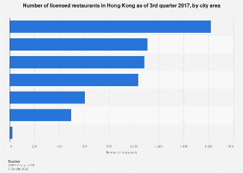 Hong Kong Number Of Licensed Restaurants By City Area 2017 Statista