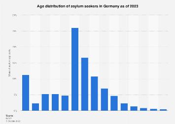 Asylum seekers in Germany 2019, by age