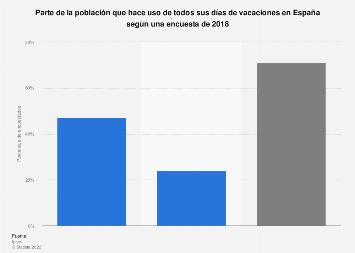 Parte de la población que disfruta de todos sus días de vacaciones España 2018