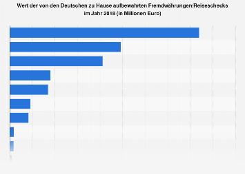 Umfrage zum Wert der zu Hause aufbewahrten Fremdwährungen in Deutschland 2018