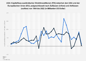 Kapitalfluss der Direktinvestitionen (FDI) zwischen den USA und der EU bis 2018