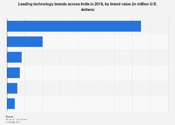 Leading technology brands in India 2018 by brand value