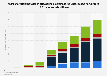 U.S. bikesharing programs - total number of trips taken 2010-2017, by system