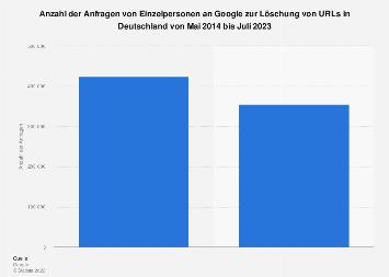 Anzahl der Anfragen an Google zur URL-Löschung in Deutschland bis 2019