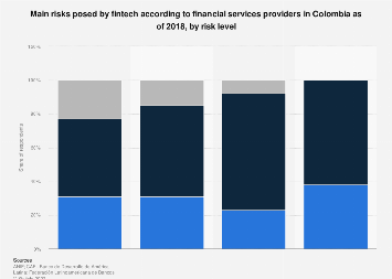Colombia: fintech disruption factors 2018, by type