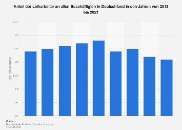 Anteil der Leiharbeiter an allen Beschäftigten in Deutschland bis 2017