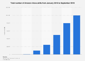Growth of Amazon Alexa skills from 2016 to 2018
