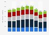 Bestand an Leiharbeitern in Deutschland nach Altersgruppen bis 2017