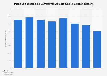 Import von Benzin in die Schweiz bis 2017