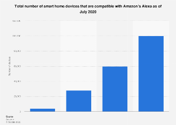 Number of Amazon Alexa compatible smart home devices 2017-2019
