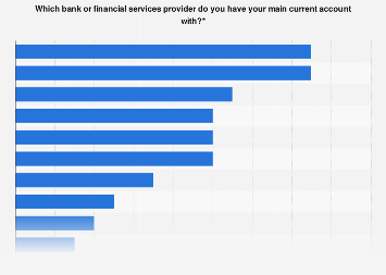 Main banks used by generation X for current accounts in the United Kingdom (UK) 2018
